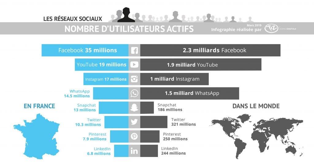 infographie réseaux sociaux dans le monde et en France